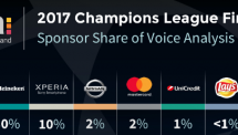 Which Sponsors of the Champions League achieved most visibility during the final?
