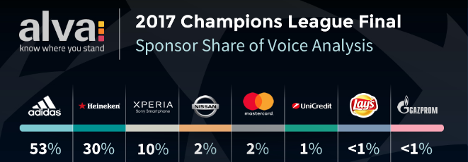 Champions League sponsors visibility ranking