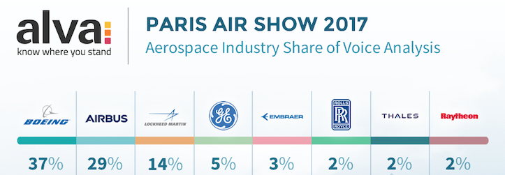 Top aerospace companies at Paris Air Show 2017