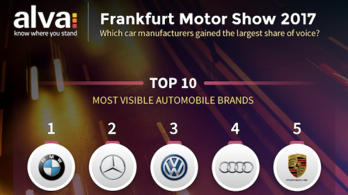 Which car manufacturers made the biggest splash at Frankfurt Motor Show 2017?