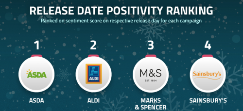 Christmas Adverts 2017 – consumer impact analysis