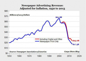 Newspaper ad revenue decline