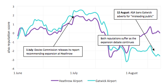 Heathrow and Gatwick's reputation trend lines