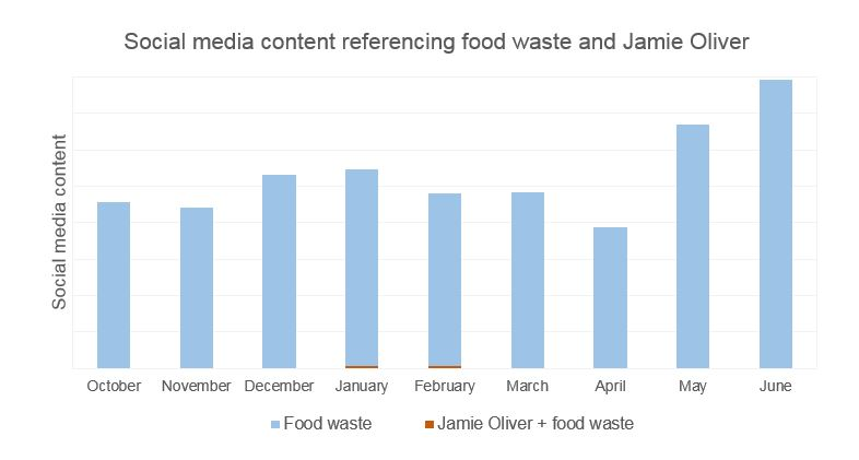 Food waste graphic 3