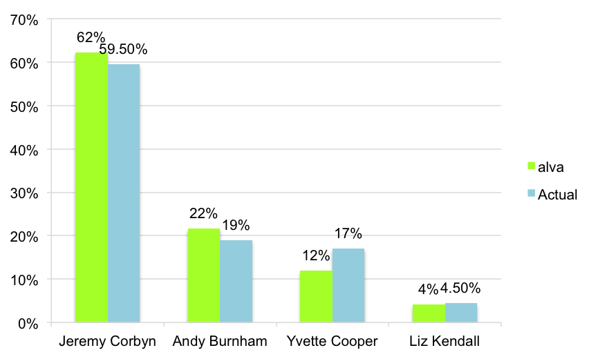 Labour leadership result vrs alva data results