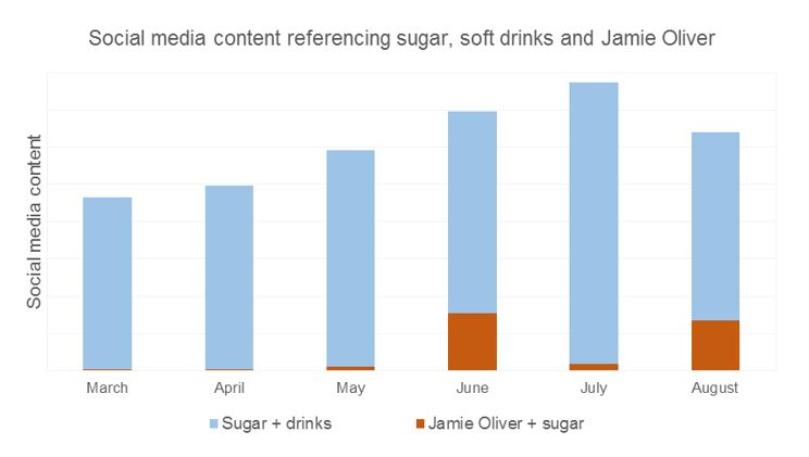 Sugar graphic 3