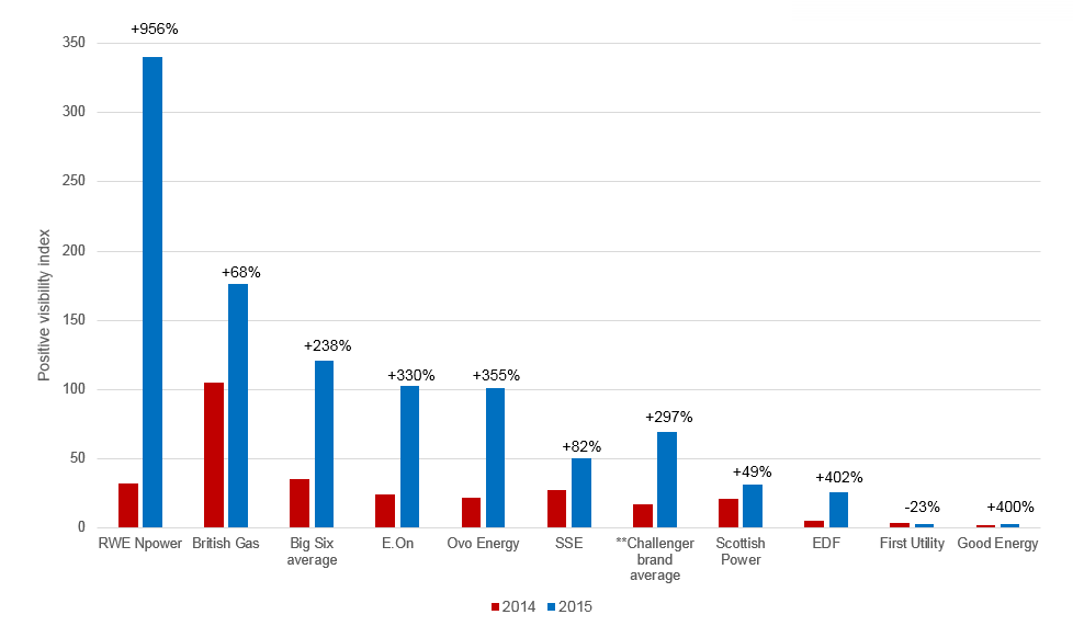 Figure II: Positive discussion of fuel poverty per company 2014 vs 2015