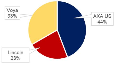 Insurers fintech piece - US pie chart