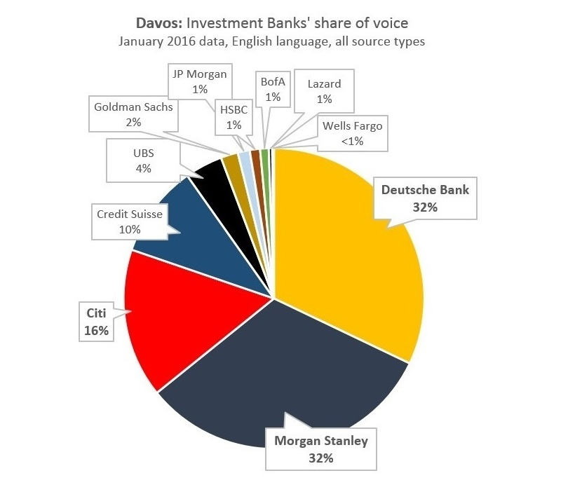 Davos: Investment Banks' share of voice