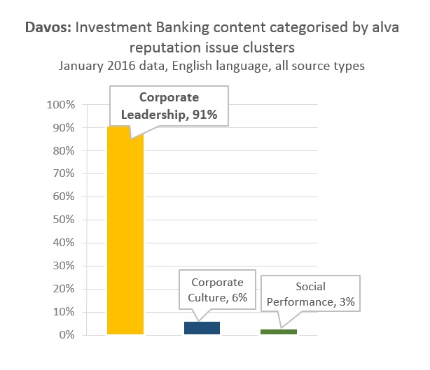 Davos: Investment Banking content categorised by alva reputation issue clusters
