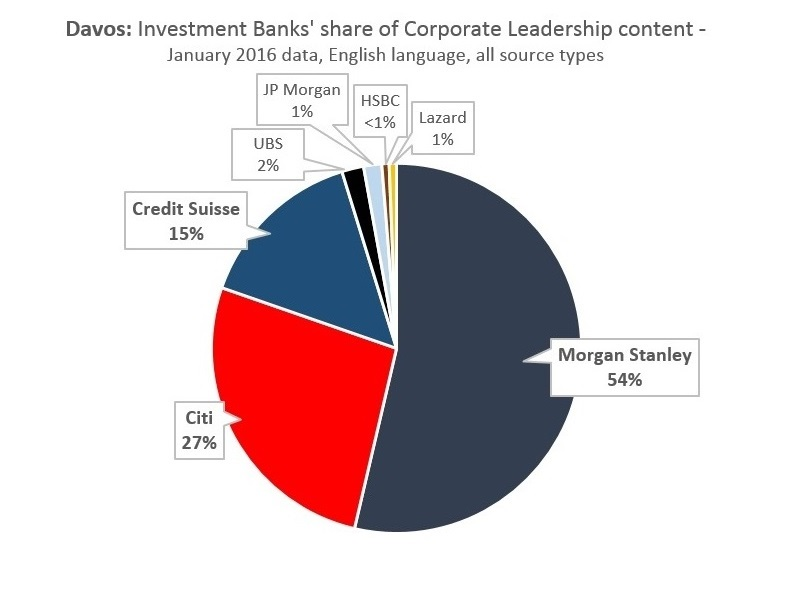 Davos: Investment Banks' share of Corporate Leadership content
