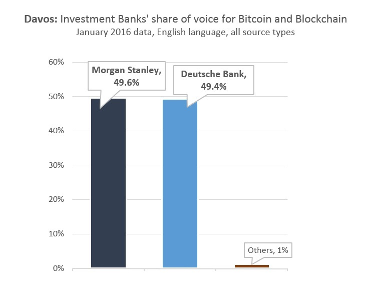 Davos: Investment Banks' share of voice for Bitcoin and Blockchain