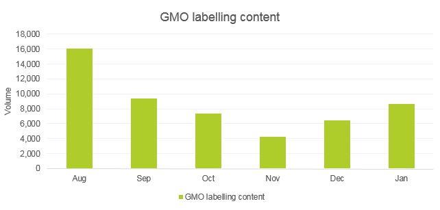 GMO graph