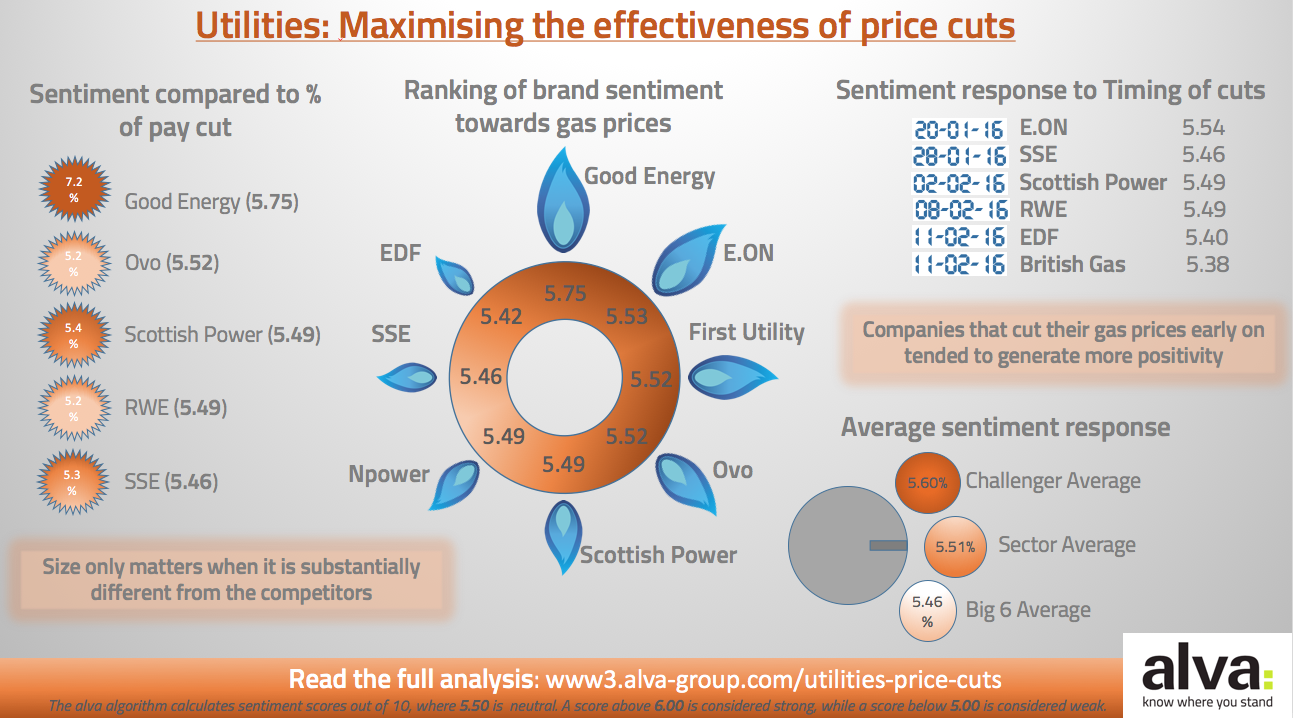 Utilities infographic-Maximising the effectiveness of price cuts