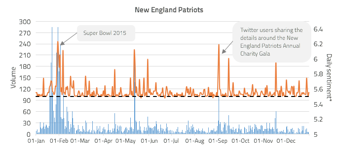 Figure 3: New England Patriots community engagement volume against daily sentiment*