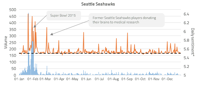 Figure 4: Seattle Seahawks community engagement volume against daily sentiment*