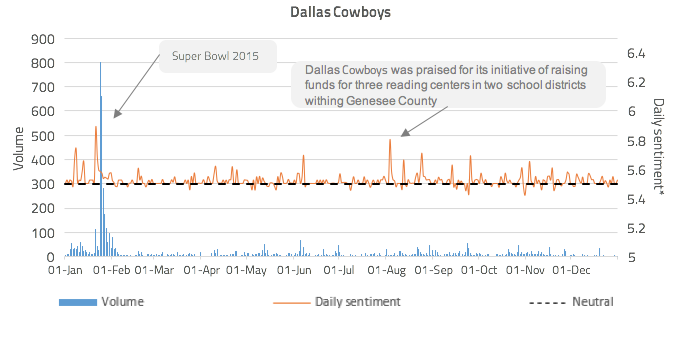 Figure 5: Dallas Cowboys community engagement volume against daily sentiment*