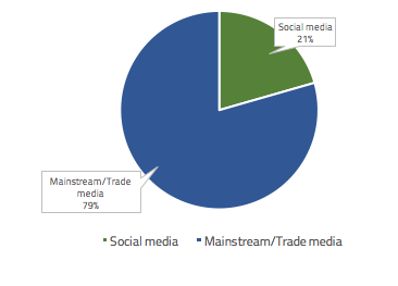 : Volume of Help to Buy ISA mentions split by Social media and Mainstream/Trade media
