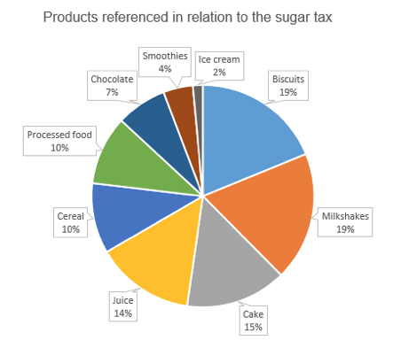 Products referenced in relation to the sugar tax