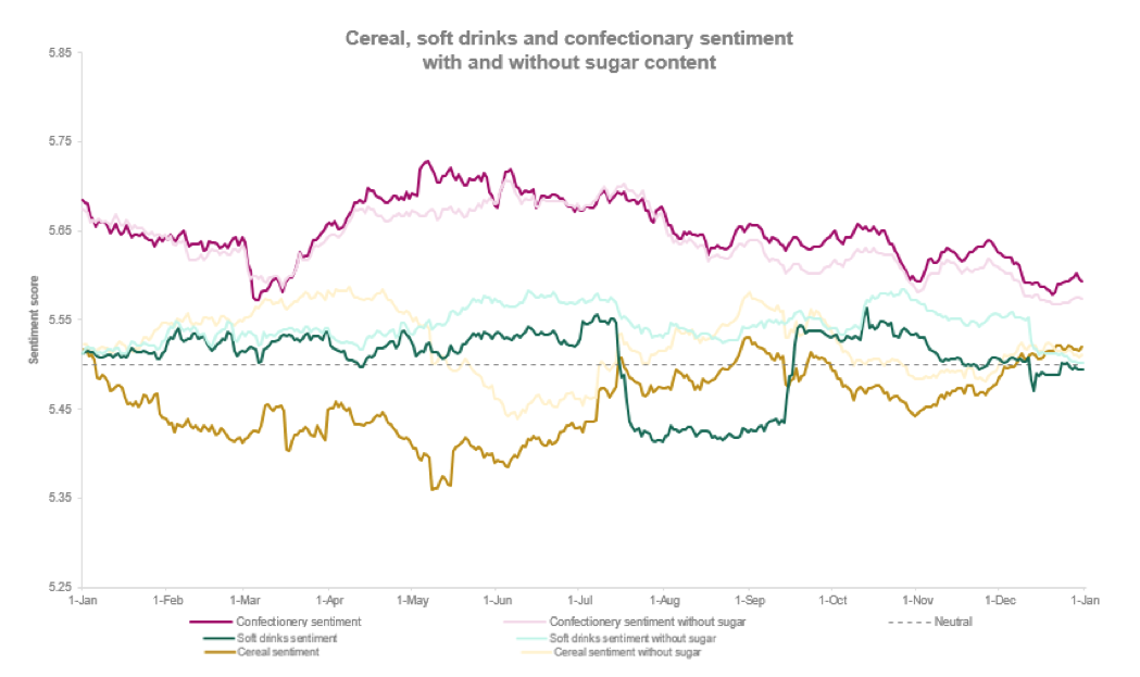 Cereal, soft drinks and confectionary sentiment with and without sugar content