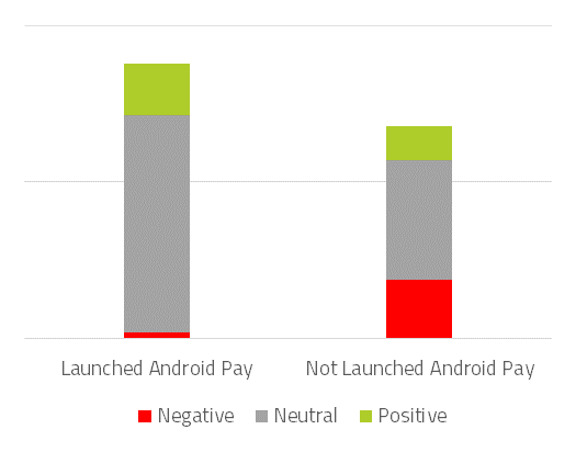 Sentiment comparison for banks with and without Android Pay