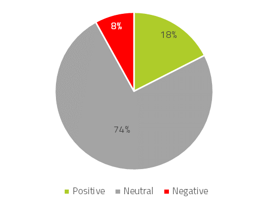Figure I: Android Pay Sector Sentiment Split 18th & 19th May