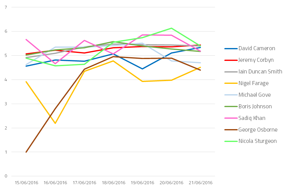 Politician sentiment trends in the week before Brexit vote