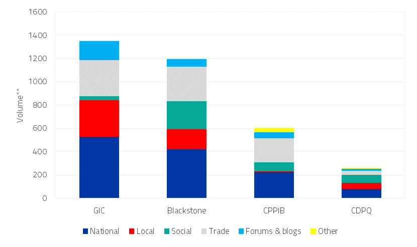 Indian investments volumes and media source type for Blackstone, CDPQ, CPPIB, and GIC