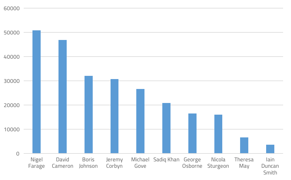 Coverage volumes of prominent Brexit politicians