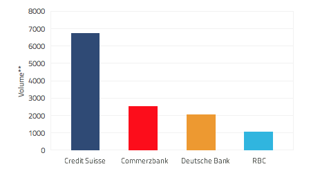Panama Paper volumes mentioning Credit Suisse, RBC, Commerzbank and Deutsche Bank