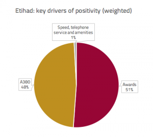 Etihad: key drivers of positivity (weighted)