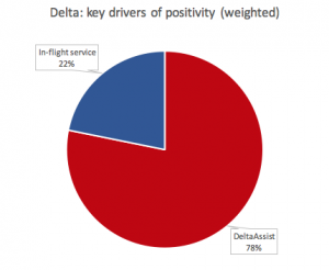 Delta: key drivers of customer service positivity (weighted)