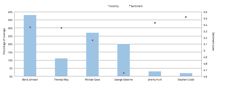 Average sentiment and content volumes for Tory leadership candidates
