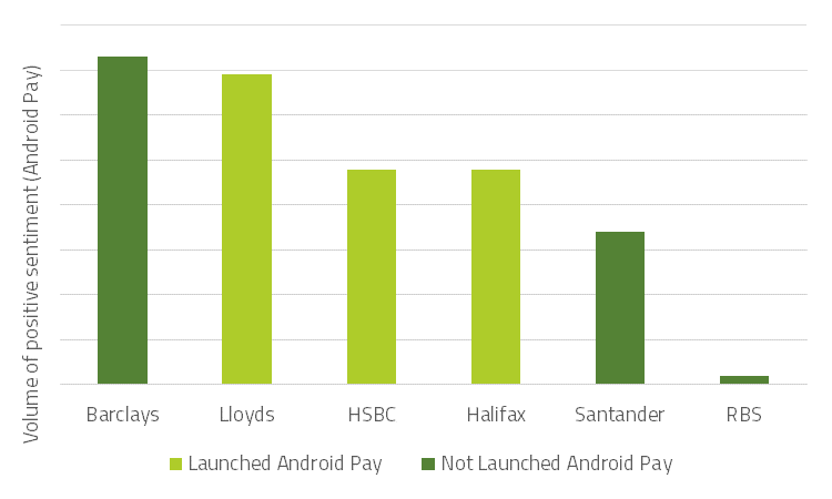 Volume of positive sentiment surrounding Android Pay 18th & 19th May