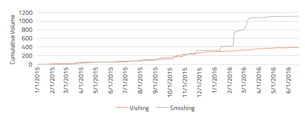 Comparison of vishing and smishing volumes