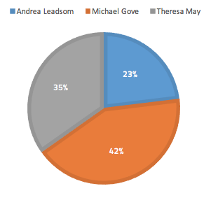 Mainstream media coverage volumes for Tory Leadership candidates