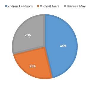 Social media coverage volumes for Tory Leadership candidates
