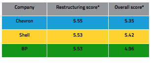 Ranking table indicating restructuring vs overall sentiment performance of the three oil majors for the last six months