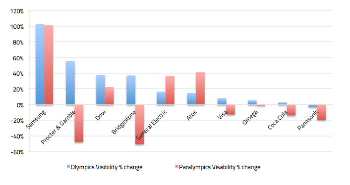 Comparison in Visibility of Global Olympic Partners in Olympics vs historic average and in Paralympics vs historic average