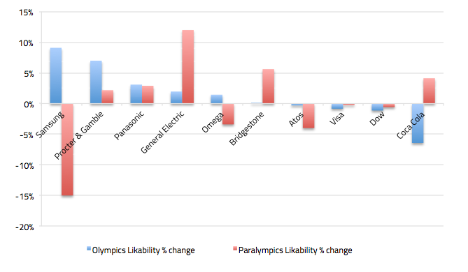 Comparison in Likability of Global Olympic Partners in Olympics vs historic average and in Paralympics vs historic average