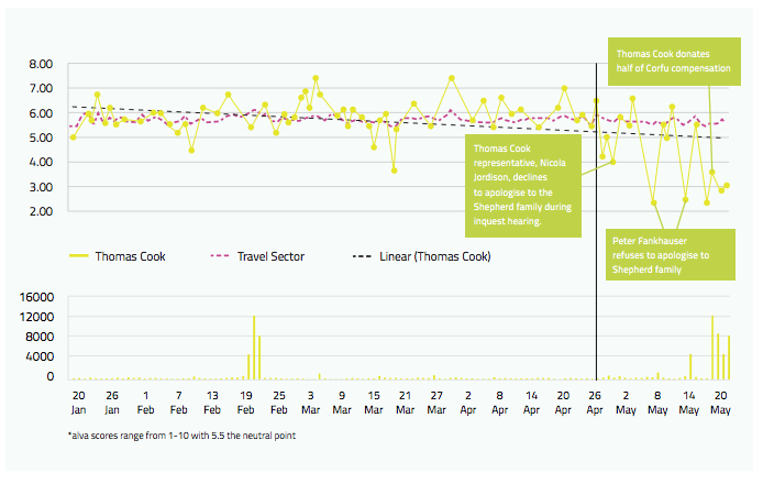 Thomas Cook stakeholder sentiment trend highlights the damage to reputation