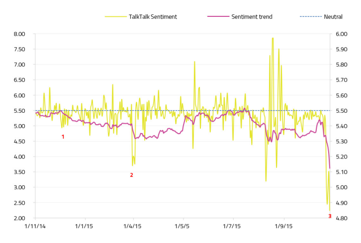 TalkTalk sentiment score over time - data breach issues highlighted