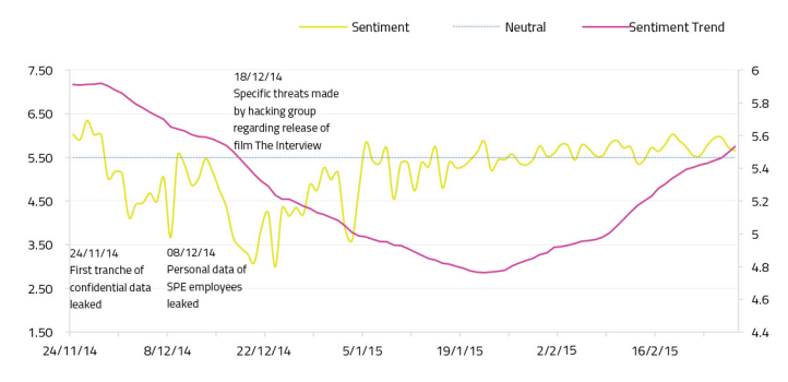 Sentiment and Sentiment Trend for Sony post-data hack