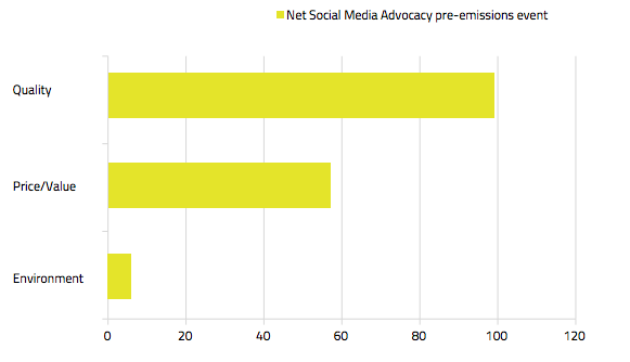 Drivers of VW Social Media Advocacy and Reputation Opportunities pre: emissions scandal