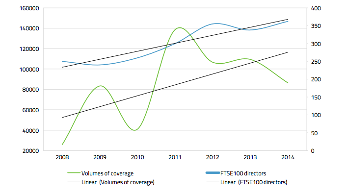 Volumes of executive pay coverage in public sources vs FTSE350 executive pay over time