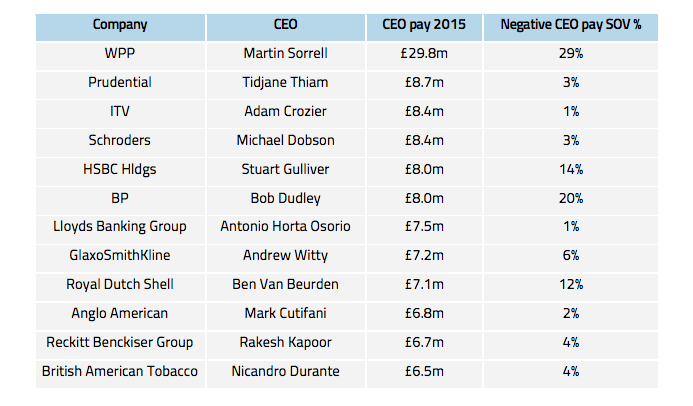 CEO pay vs coverage, 2015