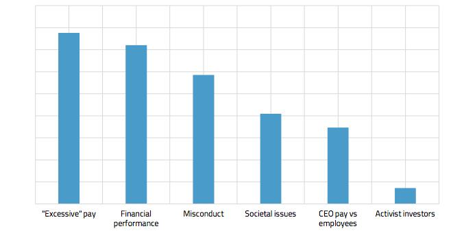 """Executive remuneration """"factor"""" analysis"""