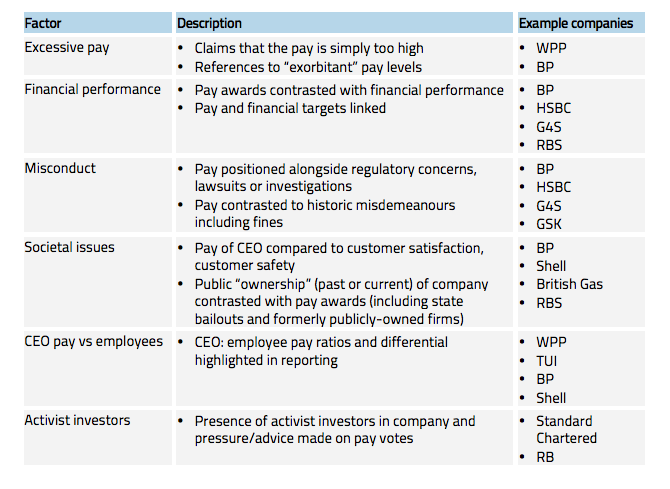 Executive Pay definitions