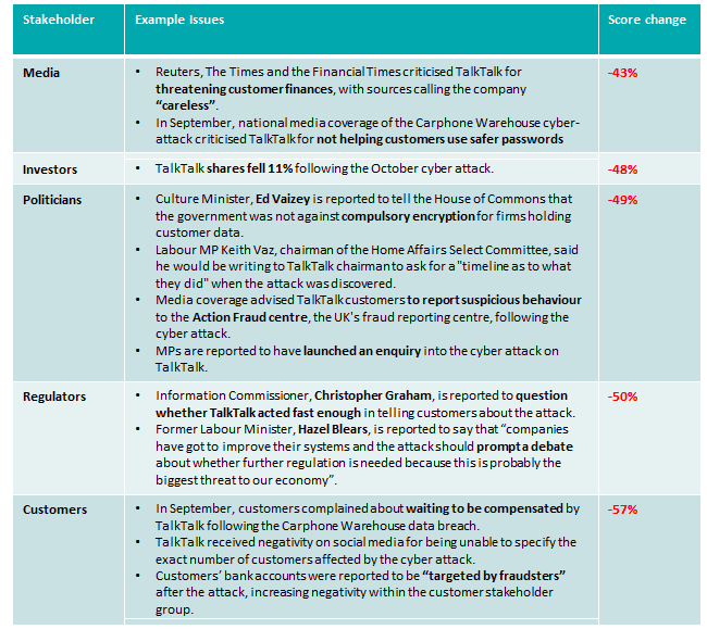 TalkTalk's monthly stakeholder analysis by issue and score