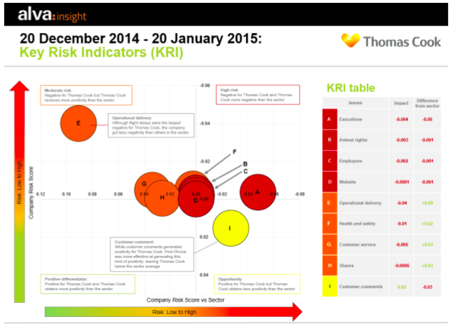 Key Reputation Risk Indicator reporting - Thomas Cook